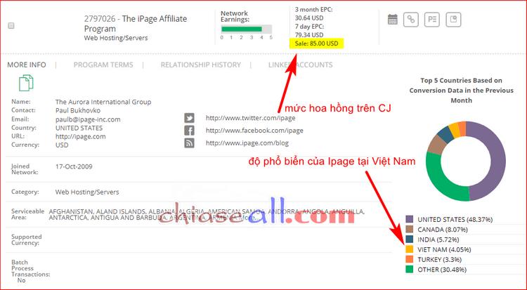 hoa hồng tiếp thị liên kết ipage hosting trên CJ