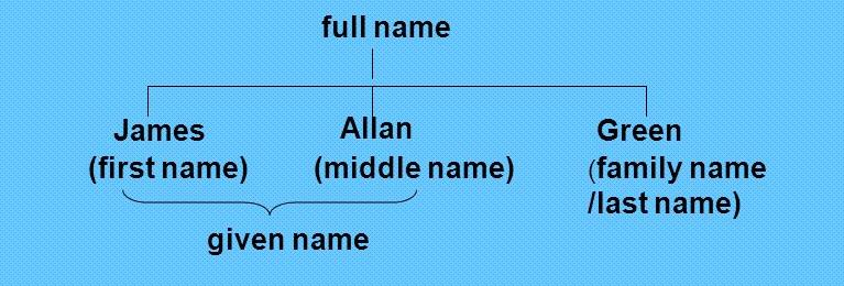 điền first name last name tiếng anh như thế nào cho đúng