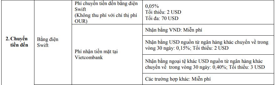 phí nhận tiền nước ngoài vietcombank