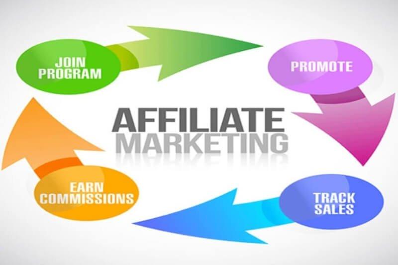 kiếm tiền online affiliate marketing, tiếp thị liên kết